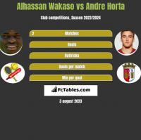 Alhassan Wakaso vs Andre Horta h2h player stats