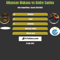 Alhassan Wakaso vs Andre Santos h2h player stats