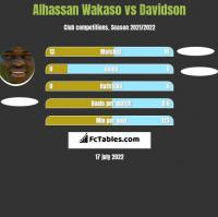 Alhassan Wakaso vs Davidson h2h player stats