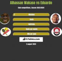 Alhassan Wakaso vs Eduardo h2h player stats