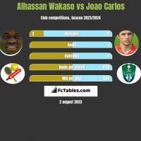 Alhassan Wakaso vs Joao Carlos h2h player stats