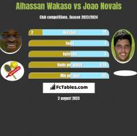 Alhassan Wakaso vs Joao Novais h2h player stats