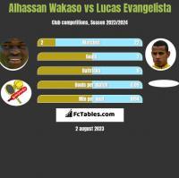 Alhassan Wakaso vs Lucas Evangelista h2h player stats