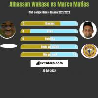 Alhassan Wakaso vs Marco Matias h2h player stats