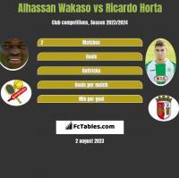 Alhassan Wakaso vs Ricardo Horta h2h player stats