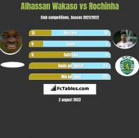 Alhassan Wakaso vs Rochinha h2h player stats