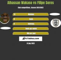 Alhassan Wakaso vs Filipe Sores h2h player stats