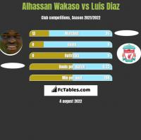 Alhassan Wakaso vs Luis Diaz h2h player stats