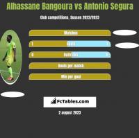 Alhassane Bangoura vs Antonio Segura h2h player stats