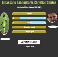 Alhassane Bangoura vs Christian Santos h2h player stats