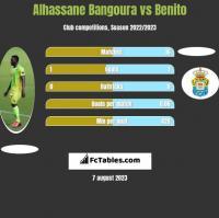 Alhassane Bangoura vs Benito h2h player stats