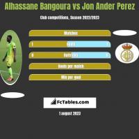 Alhassane Bangoura vs Jon Ander Perez h2h player stats