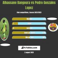 Alhassane Bangoura vs Pedro Gonzales Lopez h2h player stats