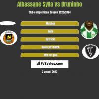 Alhassane Sylla vs Bruninho h2h player stats