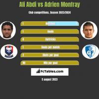 Ali Abdi vs Adrien Monfray h2h player stats
