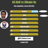 Ali Abdi vs Alioune Ba h2h player stats