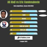 Ali Abdi vs Eric Vandenabeele h2h player stats
