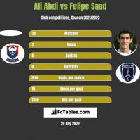 Ali Abdi vs Felipe Saad h2h player stats