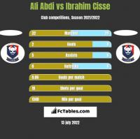 Ali Abdi vs Ibrahim Cisse h2h player stats
