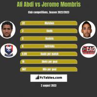Ali Abdi vs Jerome Mombris h2h player stats