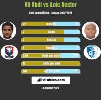 Ali Abdi vs Loic Nestor h2h player stats