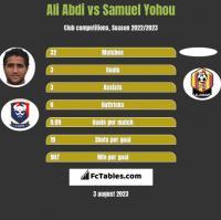 Ali Abdi vs Samuel Yohou h2h player stats