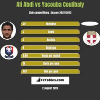 Ali Abdi vs Yacouba Coulibaly h2h player stats