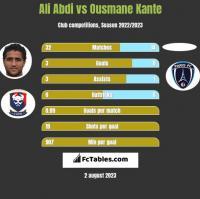 Ali Abdi vs Ousmane Kante h2h player stats