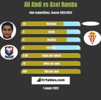 Ali Abdi vs Axel Bamba h2h player stats
