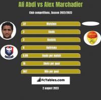 Ali Abdi vs Alex Marchadier h2h player stats