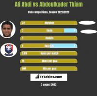Ali Abdi vs Abdoulkader Thiam h2h player stats