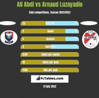 Ali Abdi vs Arnaud Luzayadio h2h player stats