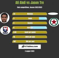 Ali Abdi vs Jason Tre h2h player stats