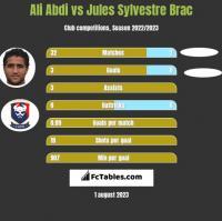 Ali Abdi vs Jules Sylvestre Brac h2h player stats