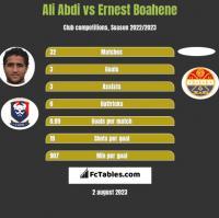 Ali Abdi vs Ernest Boahene h2h player stats