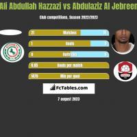Ali Abdullah Hazzazi vs Abdulaziz Al Jebreen h2h player stats