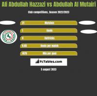 Ali Abdullah Hazzazi vs Abdullah Al Mutairi h2h player stats