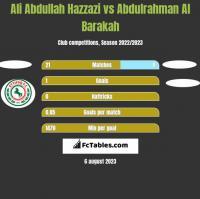 Ali Abdullah Hazzazi vs Abdulrahman Al Barakah h2h player stats