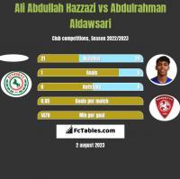 Ali Abdullah Hazzazi vs Abdulrahman Aldawsari h2h player stats