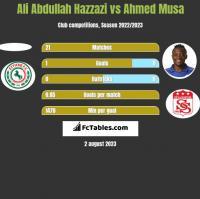 Ali Abdullah Hazzazi vs Ahmed Musa h2h player stats