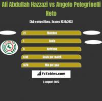 Ali Abdullah Hazzazi vs Angelo Pelegrinelli Neto h2h player stats