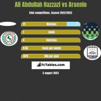 Ali Abdullah Hazzazi vs Arsenio h2h player stats