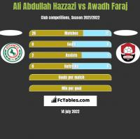 Ali Abdullah Hazzazi vs Awadh Faraj h2h player stats