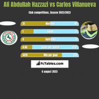 Ali Abdullah Hazzazi vs Carlos Villanueva h2h player stats
