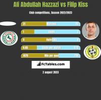 Ali Abdullah Hazzazi vs Filip Kiss h2h player stats