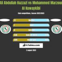 Ali Abdullah Hazzazi vs Mohammed Marzouq Al Kuwaykibi h2h player stats
