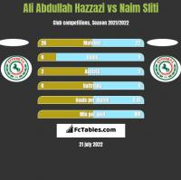 Ali Abdullah Hazzazi vs Naim Sliti h2h player stats