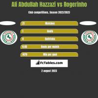 Ali Abdullah Hazzazi vs Rogerinho h2h player stats