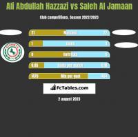 Ali Abdullah Hazzazi vs Saleh Al Jamaan h2h player stats