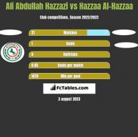 Ali Abdullah Hazzazi vs Hazzaa Al-Hazzaa h2h player stats
